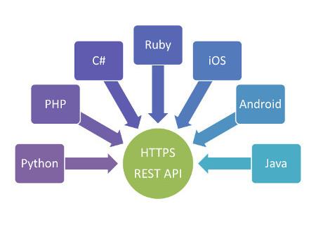 Progettazione ed implementazione Api/Rest API a Catania e nel mondo