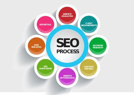 Sviluppatore Web Freelance per: Ottimizzazione per i Motori di Ricerca (SEO)
